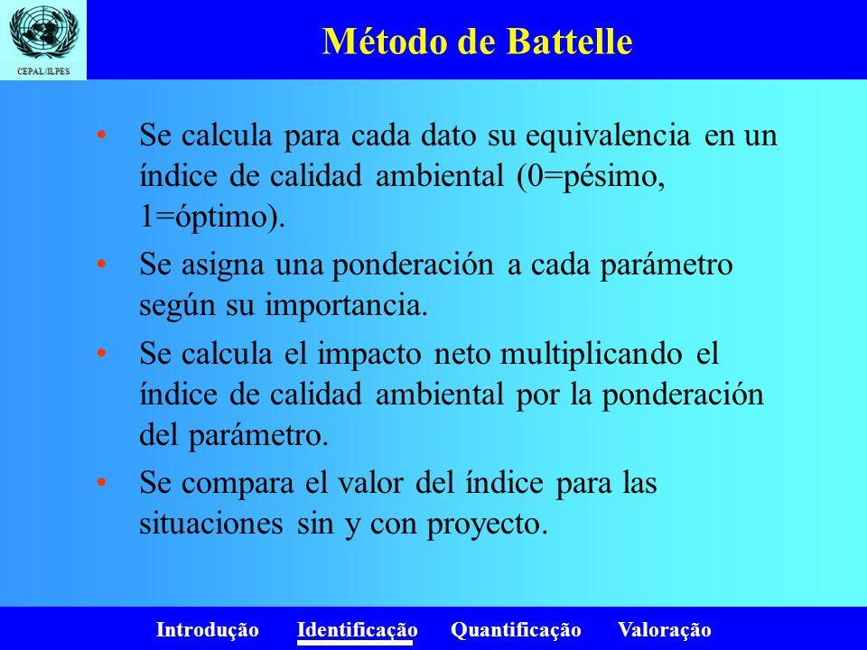 Introdução Identificação Quantificação Valoração CEPAL/ILPES Método de Battelle Se calcula para cada dato su equivalencia en un índice de calidad ambi