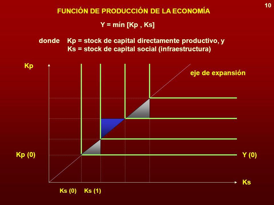 9 MODELO DE CRECIMIENTO ÓPTIMO (Weitzman) La función de producción agregada de la economía es Y = min [Kp, Ks] donde Kp = stock de capital directamente productivo Ks = stock de capital social (infraestructura) En el primer sector, toda la inversión se transforma en formación de capital.