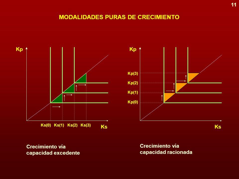 10 FUNCIÓN DE PRODUCCIÓN DE LA ECONOMÍA Y = mín [Kp, Ks] donde Kp = stock de capital directamente productivo, y Ks = stock de capital social (infraestructura) Ks (0)Ks (1) Ks Kp Kp (0) eje de expansión Y (0)