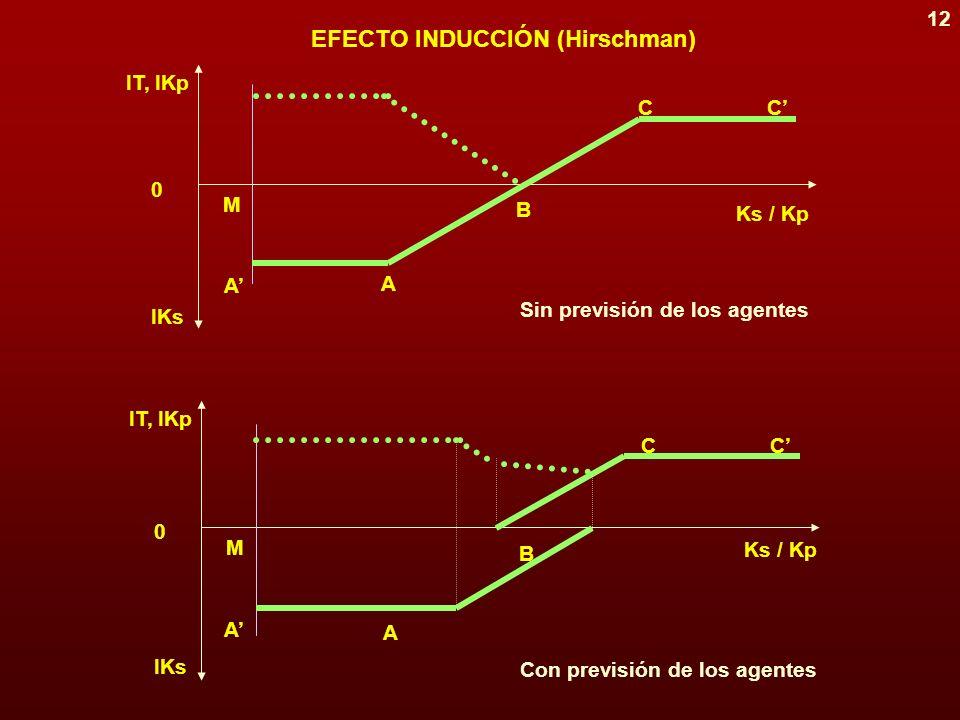 11 Ks(0) Ks(1) Ks(2) Ks(3) Ks Kp Kp(3) Kp(2) Kp(1) Kp(0) Ks Kp Crecimiento vía capacidad excedente Crecimiento vía capacidad racionada MODALIDADES PURAS DE CRECIMIENTO