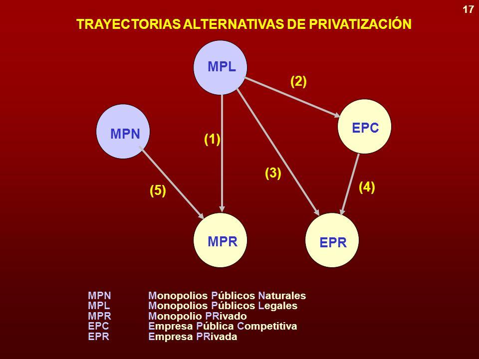 16 ¿POR QUÉ HAN PRIVATIZADO LOS GOBIERNOS? FACTORES ESTRUCTURALES Ideología Eficiencia productiva Cambios en sectores estratégicos Madurez del sector