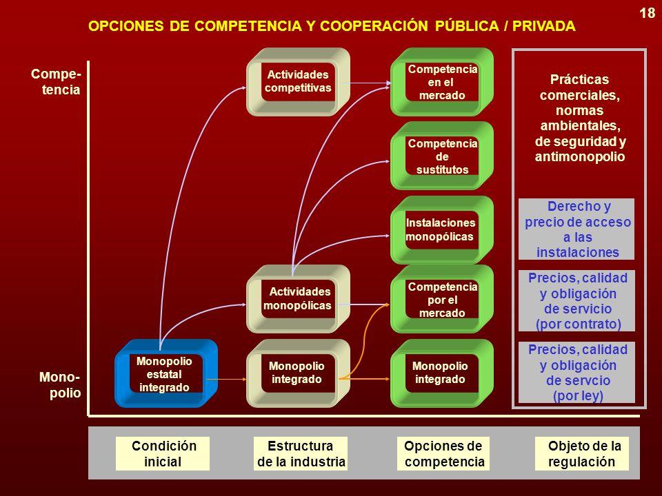 17 MPN MPL MPR EPR EPC (5)(1) (3) (2) (4) TRAYECTORIAS ALTERNATIVAS DE PRIVATIZACIÓN MPN MPL MPR EPC EPR Monopolios Públicos Naturales Monopolios Públicos Legales Monopolio PRivado Empresa Pública Competitiva Empresa PRivada