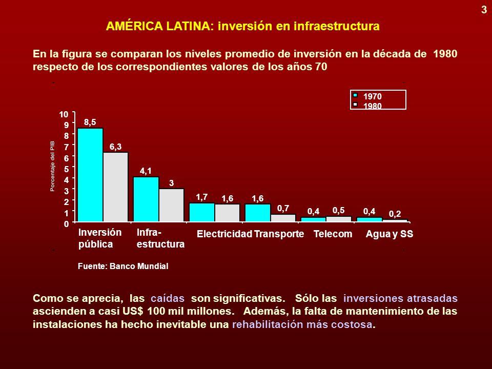 2 DIMENSIÓN FISCAL DE LA CRISIS EXTERNA DE LOS AÑOS 80 efecto demoledor sobre la inversión pública (con escasas excepciones: Chile y Colombia) DOS CONSECUENCIAS deterioro sin precedentes del capital social tangible dificultades crecientes en la gestión pública de los servicios PRONUNCIADO AGRAVAMIENTO DE PROBLEMAS TRADICIONALES EN LA CALIDAD DE LOS SERVICIOS PRESTADOS + insuficiente cobertura + enormes demoras de conexión + interrupciones frecuentes del servicio + obsolescencia de algunos sistemas