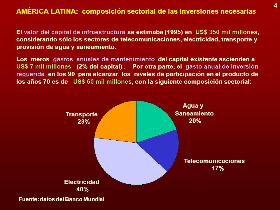 3 AMÉRICA LATINA: inversión en infraestructura En la figura se comparan los niveles promedio de inversión en la década de 1980 respecto de los corresp