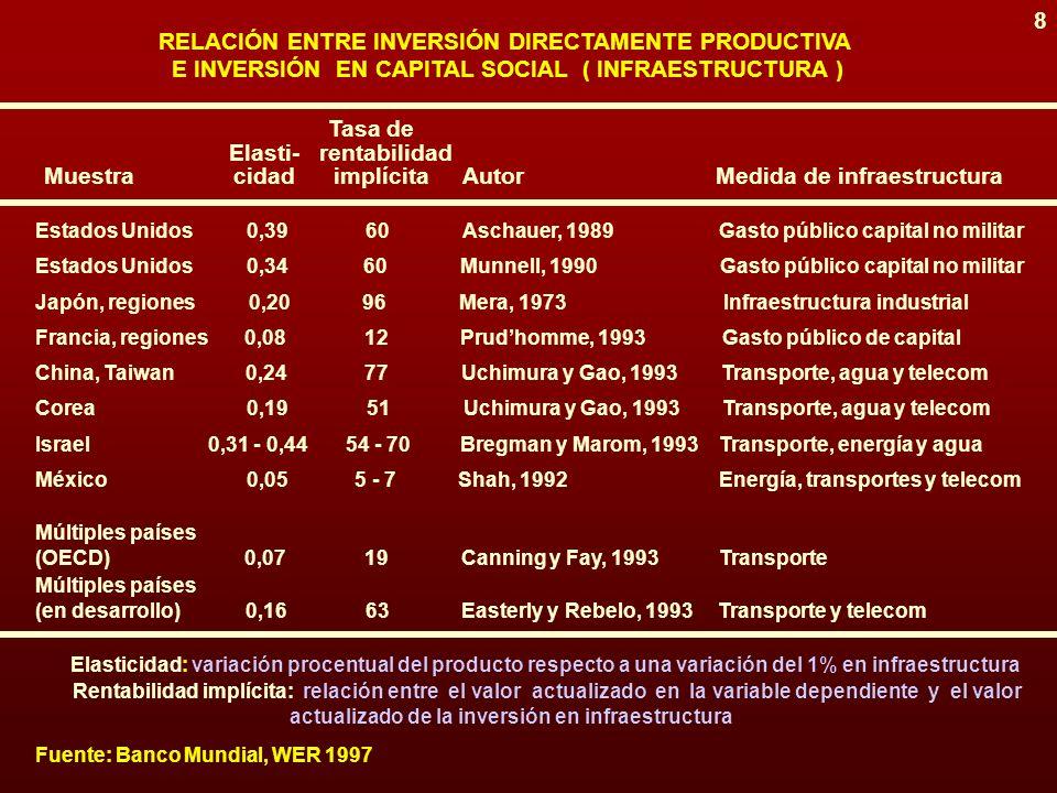 7 RELACIÓN ENTRE INVERSIÓN DIRECTAMENTE PRODUCTIVA E INVERSIÓN EN CAPITAL SOCIAL (INFRAESTRUCTURA) dimensión financiera NEGATIVA (efecto desplazamiento) POSITIVA (efecto inducción) INVERSIÓN EN INFRAESTRUCTURA INVERSIÓN DIRECTAMENTE PRODUCTIVA (pública / privada) (privada / pública) dimensión real