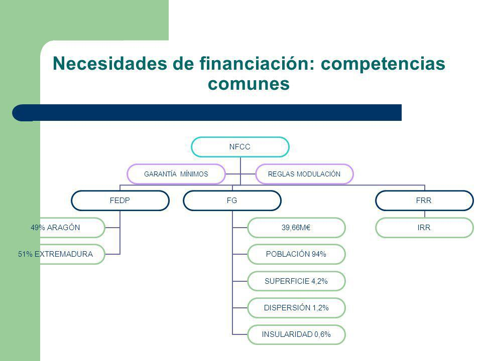 Necesidades de financiación: competencias comunes NFCC FEDP 49% ARAGÓN 51% EXTREMADURA FG 39,66M POBLACIÓN 94% SUPERFICIE 4,2% DISPERSIÓN 1,2% INSULAR