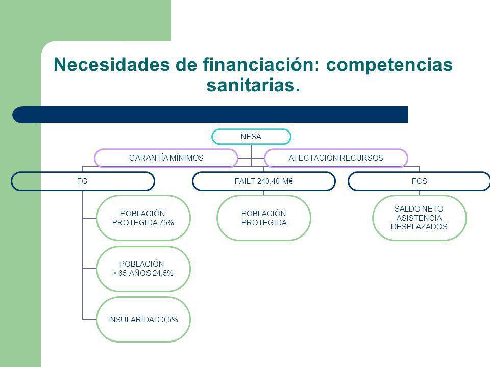 Necesidades de financiación: competencias sanitarias. NFSA FG POBLACIÓN PROTEGIDA 75% POBLACIÓN > 65 AÑOS 24,5% INSULARIDAD 0,5% FAILT 240,40 M POBLAC