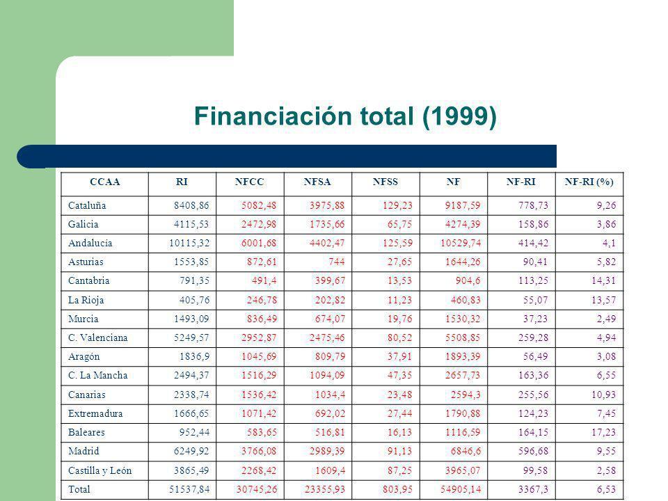 Financiación total (1999) CCAARINFCCNFSANFSSNFNF-RINF-RI (%) Cataluña8408,865082,483975,88129,239187,59778,739,26 Galicia4115,532472,981735,6665,75427