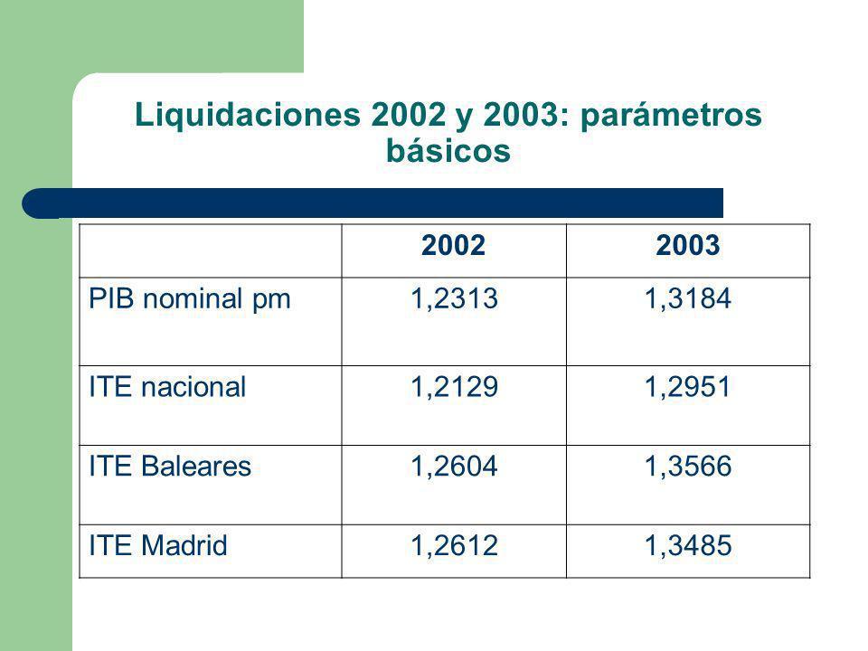 Liquidaciones 2002 y 2003: parámetros básicos 20022003 PIB nominal pm1,23131,3184 ITE nacional1,21291,2951 ITE Baleares1,26041,3566 ITE Madrid1,26121,