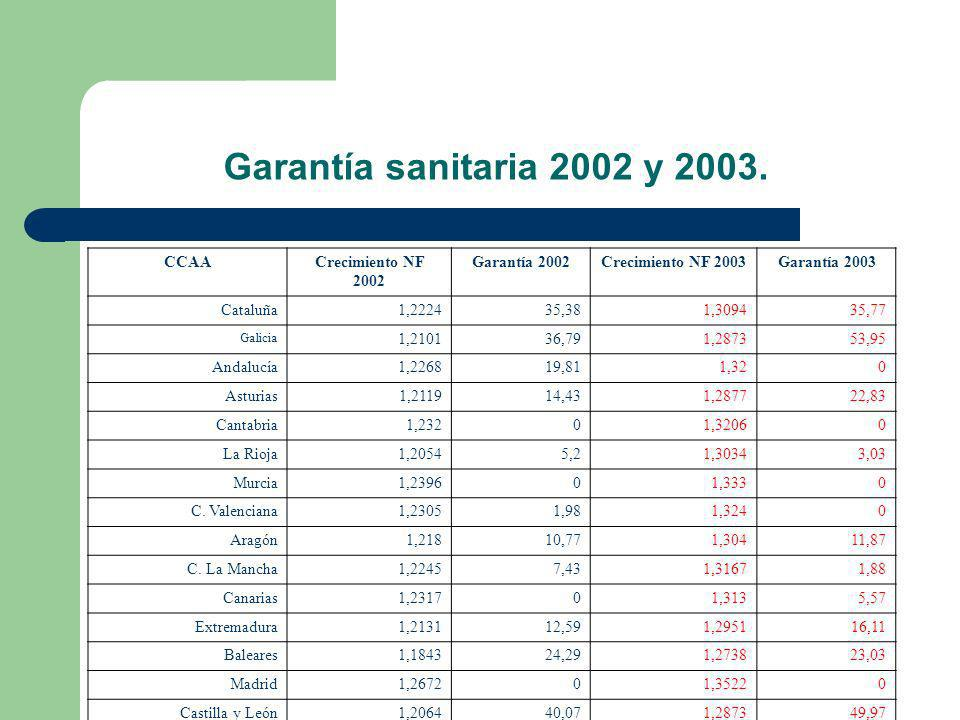 Garantía sanitaria 2002 y 2003. CCAACrecimiento NF 2002 Garantía 2002Crecimiento NF 2003Garantía 2003 Cataluña1,222435,381,309435,77 Galicia 1,210136,