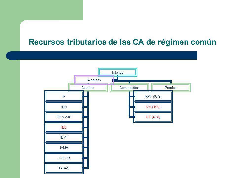 Recursos tributarios de las CA de régimen común Tributos Cedidos IP ISD ITP y AJD IEE IEMT IVMH JUEGO TASAS Compartidos IRPF (33%) IVA (35%) IEF (40%)