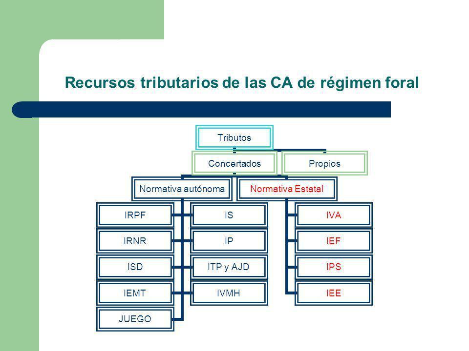 Recursos tributarios de las CA de régimen foral Tributos Concertados Normativa autónoma IRPFIS IRNRIP ISDITP y AJD IEMTIVMH JUEGO Normativa Estatal IV