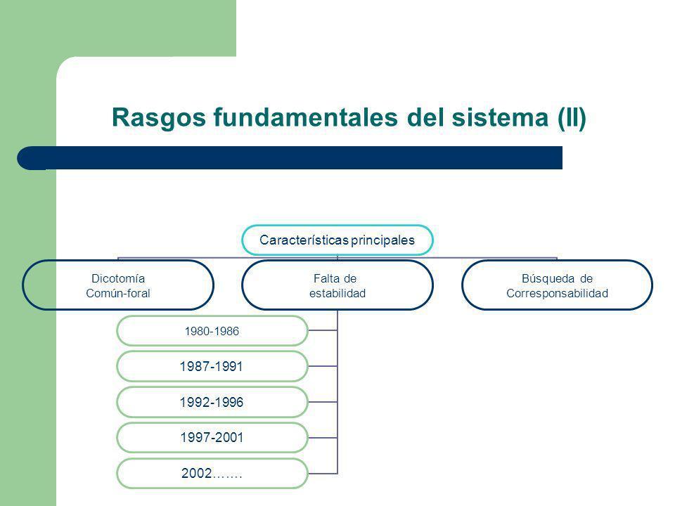 Rasgos fundamentales del sistema (II) Características principales Dicotomía Común-foral Falta de estabilidad 1980-1986 1987-1991 1992-1996 1997-2001 2