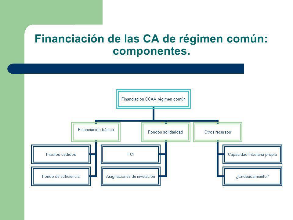 Financiación de las CA de régimen común: componentes. Financiación CCAA régimen común Financiación básica Tributos cedidos Fondo de suficiencia Fondos