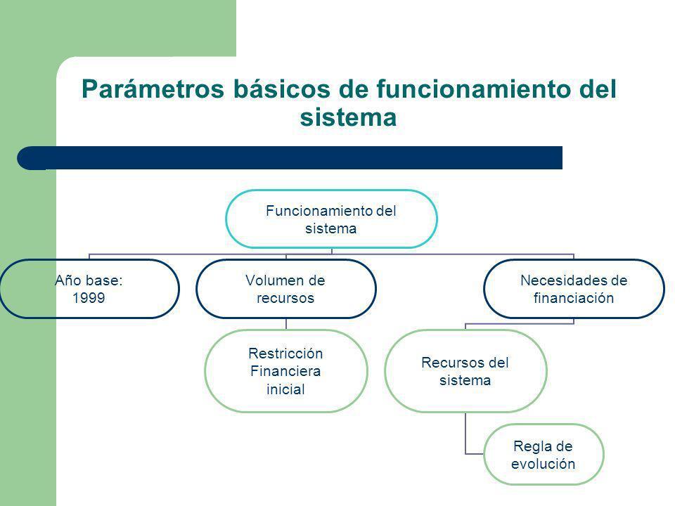 Parámetros básicos de funcionamiento del sistema Funcionamiento del sistema Año base: 1999 Volumen de recursos Restricción Financiera inicial Necesida
