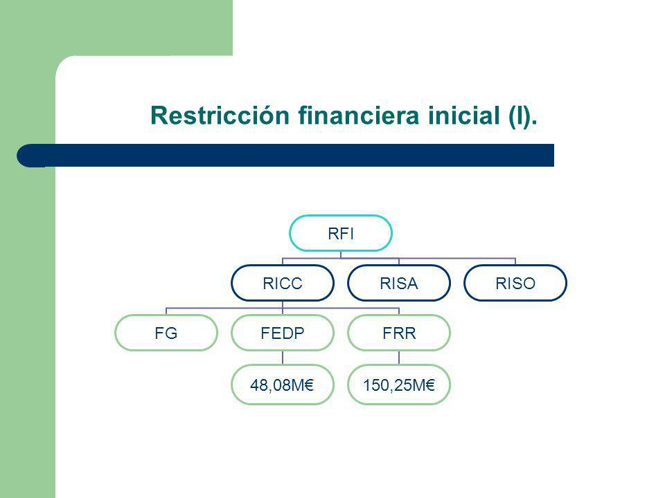 Restricción financiera inicial (I). RFI RICC FGFEDP 48,08M FRR 150,25M RISARISO