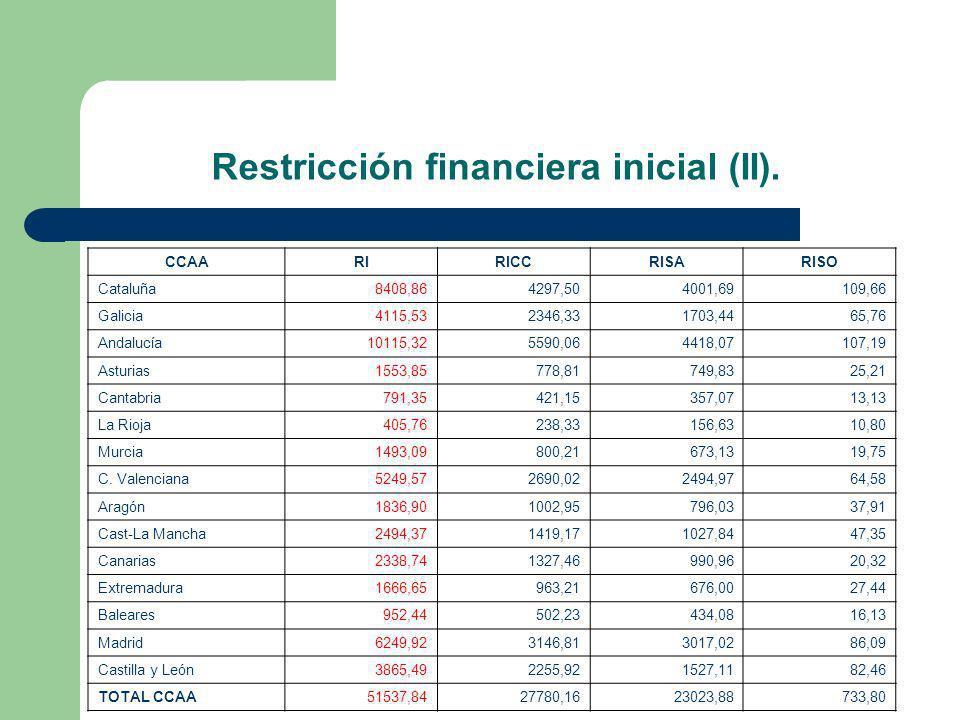 Restricción financiera inicial (II). CCAARIRICCRISARISO Cataluña8408,864297,504001,69109,66 Galicia4115,532346,331703,4465,76 Andalucía10115,325590,06