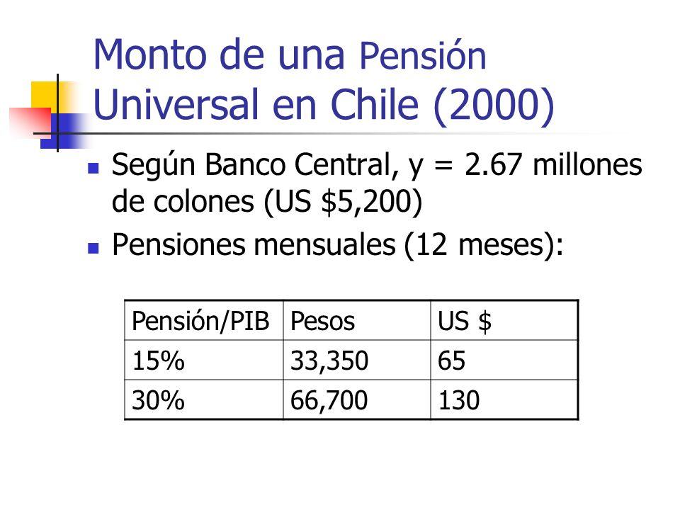 Monto de una Pensión Universal en Chile (2000) Según Banco Central, y = 2.67 millones de colones (US $5,200) Pensiones mensuales (12 meses): Pensión/PIBPesosUS $ 15%33,35065 30%66,700130