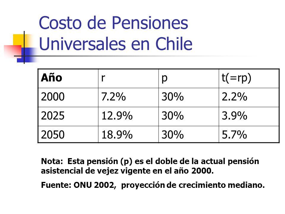 Costo de Pensiones Universales en Chile Añorpt(=rp) 20007.2%30%2.2% 202512.9%30%3.9% 205018.9%30%5.7% Nota: Esta pensión (p) es el doble de la actual pensión asistencial de vejez vigente en el año 2000.