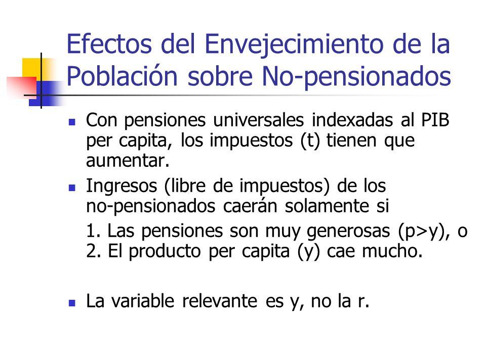 Efectos del Envejecimiento de la Población sobre No-pensionados Con pensiones universales indexadas al PIB per capita, los impuestos (t) tienen que aumentar.