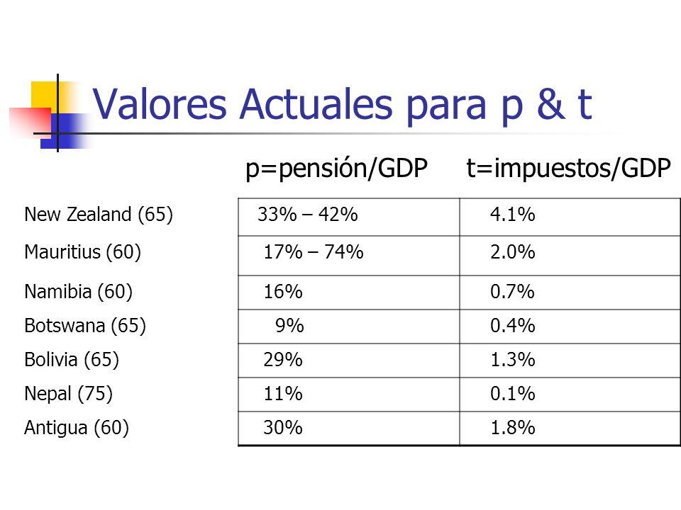 Valores Actuales para p & t p=pensión/GDPt=impuestos/GDP New Zealand (65) 33% – 42% 4.1% Mauritius (60) 17% – 74% 2.0% Namibia (60) 16% 0.7% Botswana (65) 9% 0.4% Bolivia (65) 29% 1.3% Nepal (75) 11% 0.1% Antigua (60) 30% 1.8%
