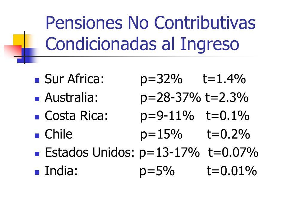 Pensiones No Contributivas Condicionadas al Ingreso Sur Africa: p=32% t=1.4% Australia: p=28-37% t=2.3% Costa Rica: p=9-11% t=0.1% Chile p=15% t=0.2% Estados Unidos: p=13-17% t=0.07% India: p=5% t=0.01%