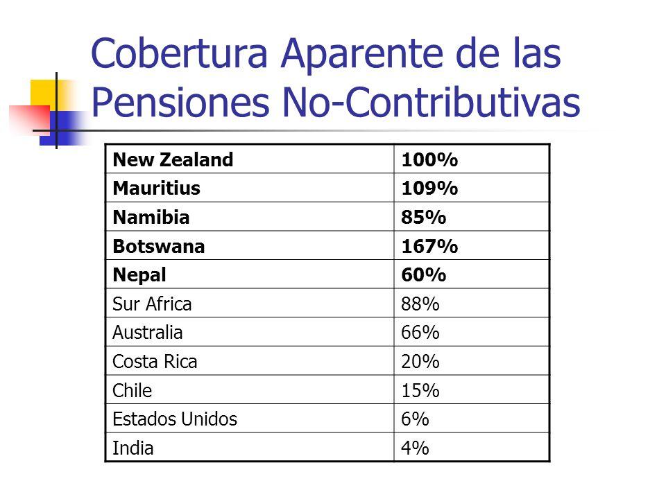 Cobertura Aparente de las Pensiones No-Contributivas New Zealand100% Mauritius109% Namibia85% Botswana167% Nepal60% Sur Africa88% Australia66% Costa Rica20% Chile15% Estados Unidos6% India4%