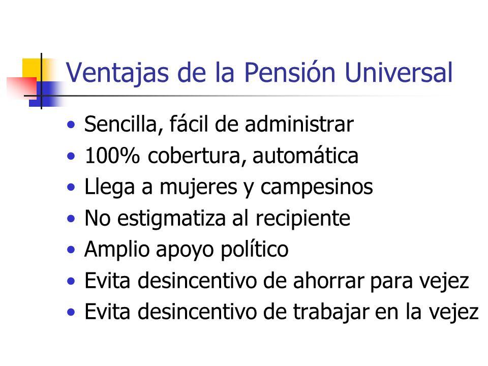 Ventajas de la Pensión Universal Sencilla, fácil de administrar 100% cobertura, automática Llega a mujeres y campesinos No estigmatiza al recipiente A