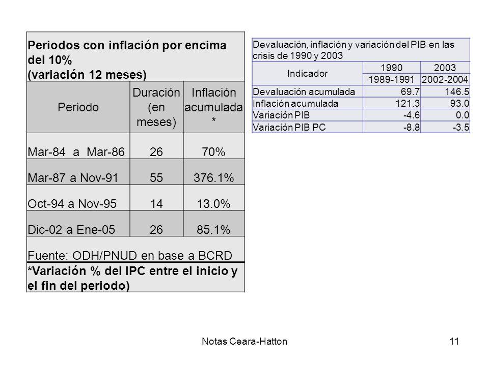 Notas Ceara-Hatton11 Periodos con inflación por encima del 10% (variación 12 meses) Periodo Duración (en meses) Inflación acumulada * Mar-84 a Mar-862670% Mar-87 a Nov-9155376.1% Oct-94 a Nov-951413.0% Dic-02 a Ene-052685.1% Fuente: ODH/PNUD en base a BCRD *Variación % del IPC entre el inicio y el fin del periodo) Devaluación, inflación y variación del PIB en las crisis de 1990 y 2003 Indicador 19902003 1989-19912002-2004 Devaluación acumulada69.7146.5 Inflación acumulada121.393.0 Variación PIB-4.60.0 Variación PIB PC-8.8-3.5
