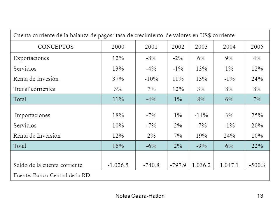 Notas Ceara-Hatton13 Cuenta corriente de la balanza de pagos: tasa de crecimiento de valores en US$ corriente CONCEPTOS200020012002200320042005 Exportaciones12%-8%-2%6%9%4% Servicios13%-4%-1%13%1%12% Renta de Invesión37%-10%11%13%-1%24% Transf corrientes3%7%12%3%8% Total11%-4%1%8%6%7% Importaciones18%-7%1%-14%3%25% Servicios10%-7%2%-7%-1%20% Renta de Inversión12%2%7%19%24%10% Total16%-6%2%-9%6%22% Saldo de la cuenta corriente-1,026.5-740.8-797.91,036.21,047.1-500.3 Fuente: Banco Central de la RD