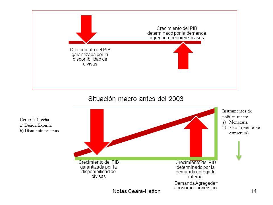 Notas Ceara-Hatton14 Crecimiento del PIB determinado por la demanda agregada interna Demanda Agregada= consumo + inversión Crecimiento del PIB garantizada por la disponibilidad de divisas Cerrar la brecha: a) Deuda Externa b) Disminuir reservas Crecimiento del PIB determinado por la demanda agregada, requiere divisas Crecimiento del PIB garantizada por la disponibilidad de divisas Situación macro antes del 2003 Instrumentos de política macro: a)Monetaria b)Fiscal (monto no estructura)
