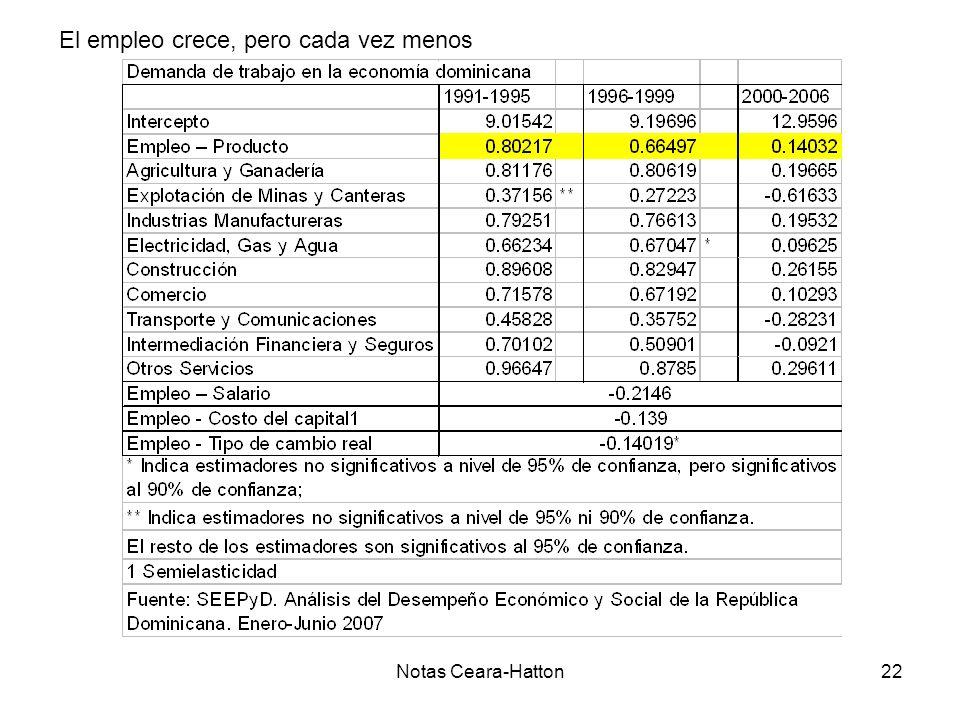 Notas Ceara-Hatton22 El empleo crece, pero cada vez menos