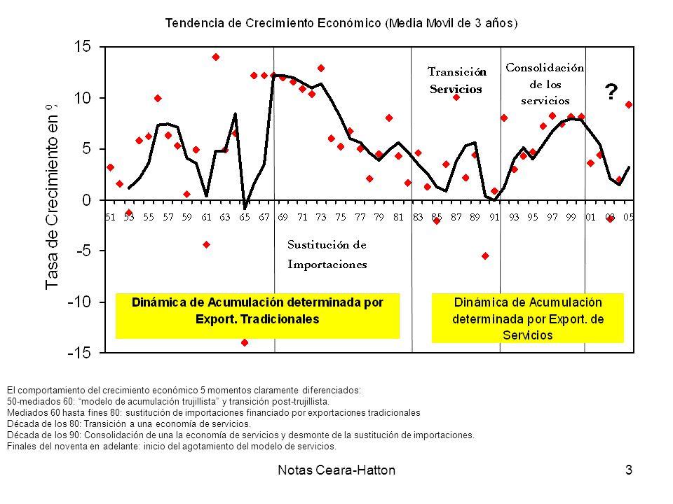Notas Ceara-Hatton3 El comportamiento del crecimiento económico 5 momentos claramente diferenciados: 50-mediados 60: modelo de acumulación trujillista y transición post-trujillista.
