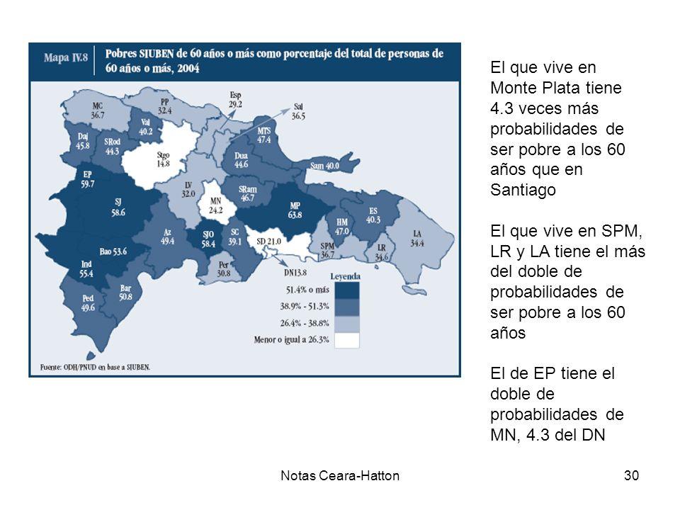Notas Ceara-Hatton30 El que vive en Monte Plata tiene 4.3 veces más probabilidades de ser pobre a los 60 años que en Santiago El que vive en SPM, LR y LA tiene el más del doble de probabilidades de ser pobre a los 60 años El de EP tiene el doble de probabilidades de MN, 4.3 del DN