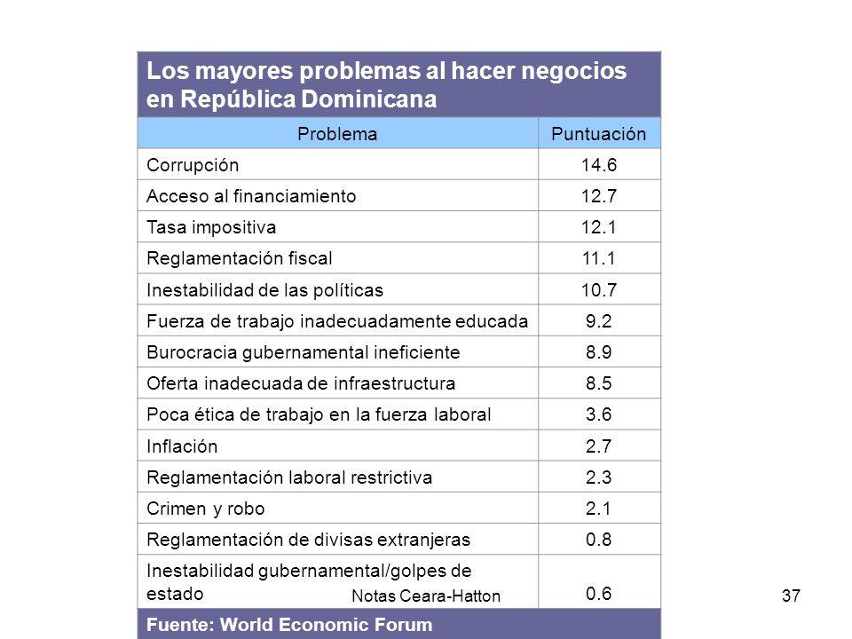 Notas Ceara-Hatton37 Los mayores problemas al hacer negocios en República Dominicana ProblemaPuntuación Corrupción14.6 Acceso al financiamiento12.7 Tasa impositiva12.1 Reglamentación fiscal11.1 Inestabilidad de las políticas10.7 Fuerza de trabajo inadecuadamente educada9.2 Burocracia gubernamental ineficiente8.9 Oferta inadecuada de infraestructura8.5 Poca ética de trabajo en la fuerza laboral3.6 Inflación2.7 Reglamentación laboral restrictiva2.3 Crimen y robo2.1 Reglamentación de divisas extranjeras0.8 Inestabilidad gubernamental/golpes de estado0.6 Fuente: World Economic Forum