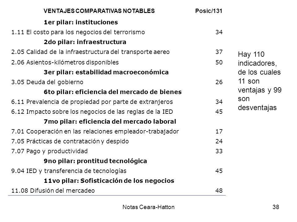 Notas Ceara-Hatton38 VENTAJES COMPARATIVAS NOTABLESPosic/131 1er pilar: instituciones 1.11 El costo para los negocios del terrorismo34 2do pilar: infraestructura 2.05 Calidad de la infraestructura del transporte aereo37 2.06 Asientos-kilómetros disponibles50 3er pilar: estabilidad macroeconómica 3.05 Deuda del gobierno26 6to pilar: eficiencia del mercado de bienes 6.11 Prevalencia de propiedad por parte de extranjeros34 6.12 Impacto sobre los negocios de las reglas de la IED45 7mo pilar: eficiencia del mercado laboral 7.01 Cooperación en las relaciones empleador-trabajador17 7.05 Prácticas de contratación y despido24 7.07 Pago y productividad33 9no pilar: prontitud tecnológica 9.04 IED y transferencia de tecnologías45 11vo pilar: Sofisticación de los negocios 11.08 Difusión del mercadeo48 Hay 110 indicadores, de los cuales 11 son ventajas y 99 son desventajas