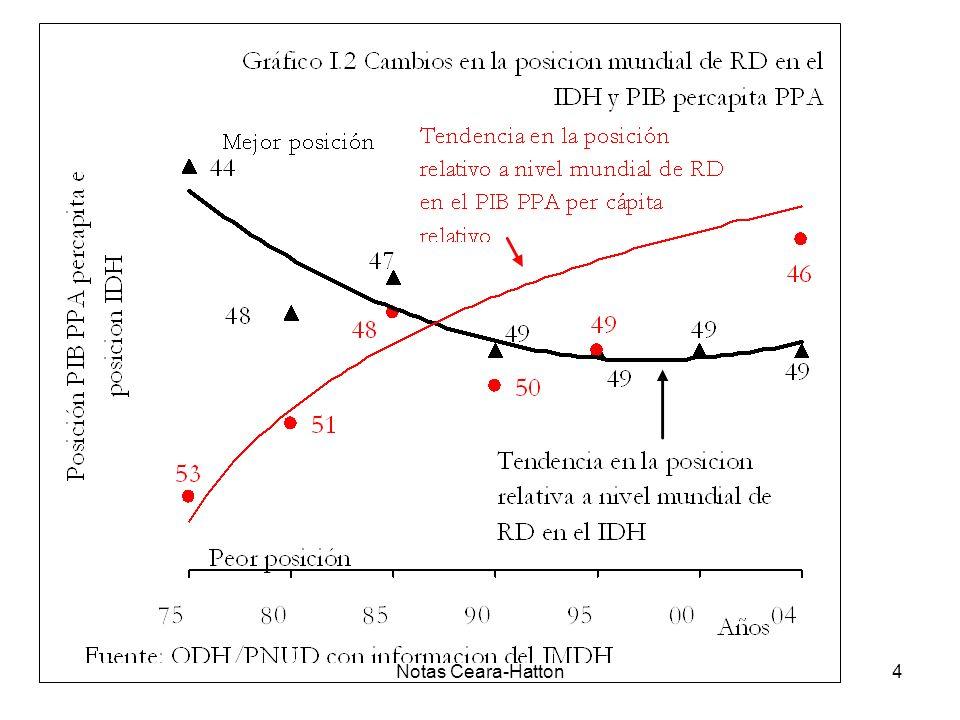 Notas Ceara-Hatton25 Etapa I: Incubación (1970-1983) Etapa II: Boom (1983-1991) Etapa III: Consolidación (1991-1998 ) Etapa IV: Agotamiento o Reinvención (1998-2003) Fuente: Oficina de Desarrollo Humano