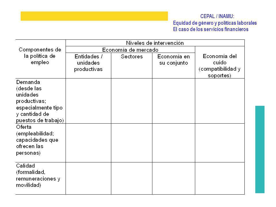 CEPAL / INAMU: Equidad de género y políticas laborales El caso de los servicios financieros Presentar avances Discutirlos e interpretarlos Identificar pistas para seguir pensando y sumando actores Objetivos de esta reunión