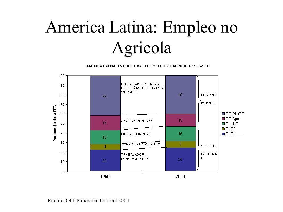Chile, 1992 y 2000 Cotizantes/ocupados por ingresos y categoría ocupacional.