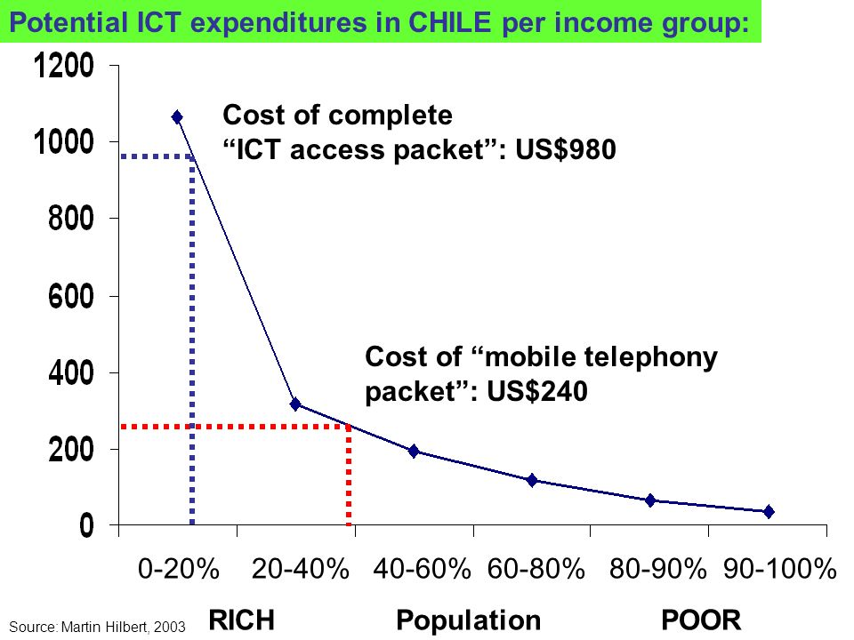 <= Cost of complete ICT access packet: US$ 942 <= Cost of mobile telephony packet: US$ 300 Potential ICT expenditures in BRAZIL per income group: 0-20% 20-40% 40-60% 60-80% 80-90% 90-100% RICH Population POOR Source: Martin Hilbert, 2003