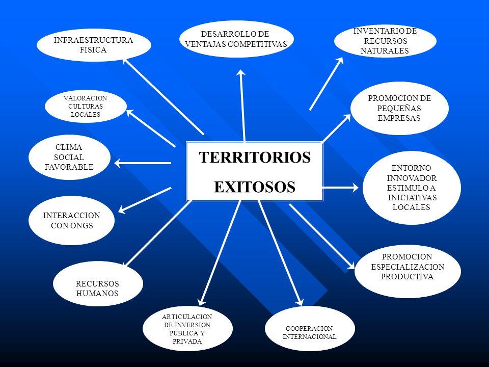 VALORACION CULTURAS LOCALES ENTORNO INNOVADOR ESTIMULO A INICIATIVAS LOCALES PROMOCION DE PEQUEÑAS EMPRESAS INFRAESTRUCTURA FISICA INVENTARIO DE RECUR