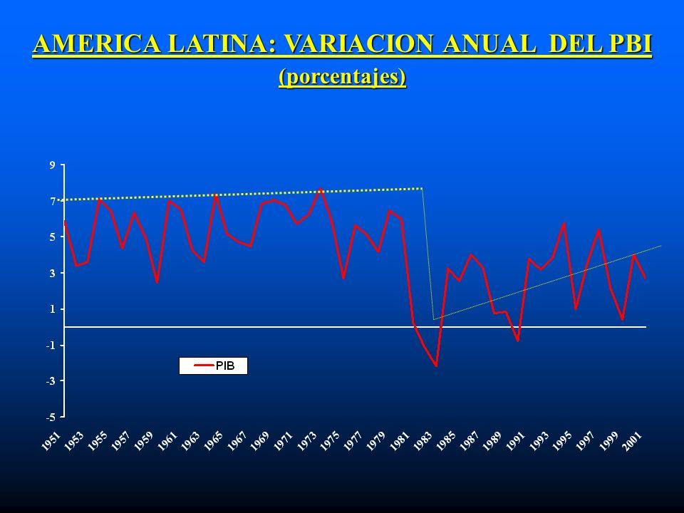 AMERICA LATINA: VARIACION ANUAL DEL PBI (porcentajes)
