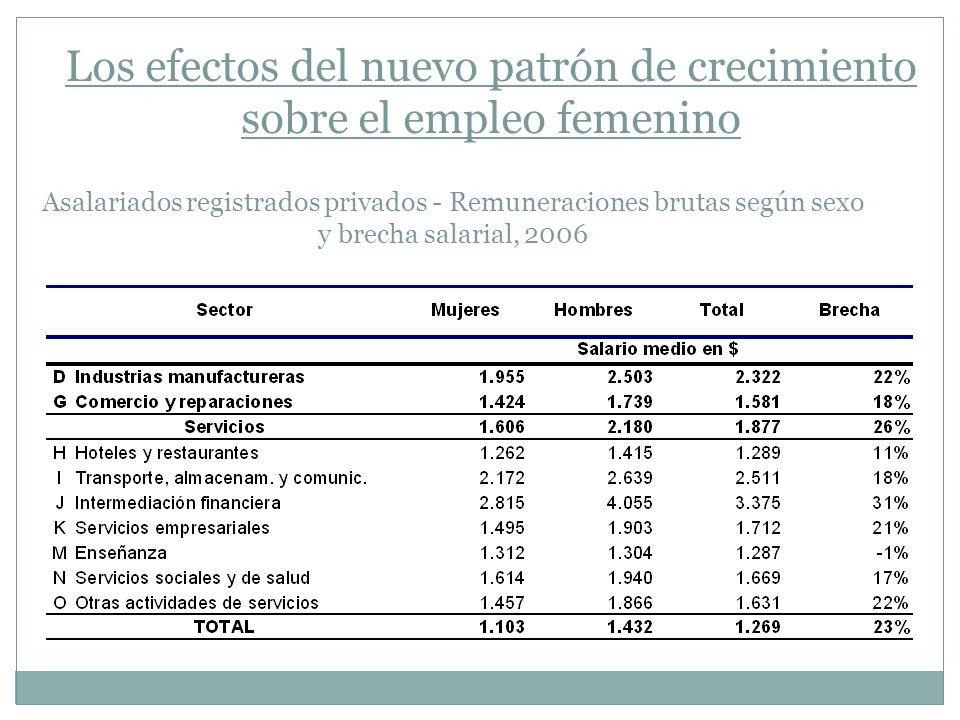 Los efectos del nuevo patrón de crecimiento sobre el empleo femenino Asalariados registrados privados - Remuneraciones brutas según sexo y brecha sala