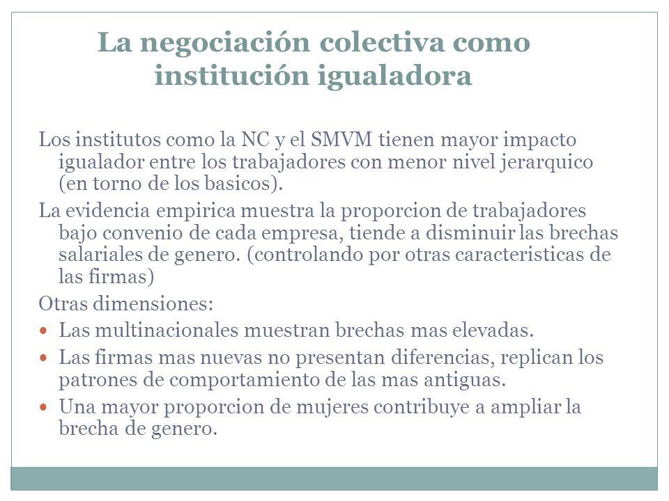 La negociación colectiva como institución igualadora Los institutos como la NC y el SMVM tienen mayor impacto igualador entre los trabajadores con men