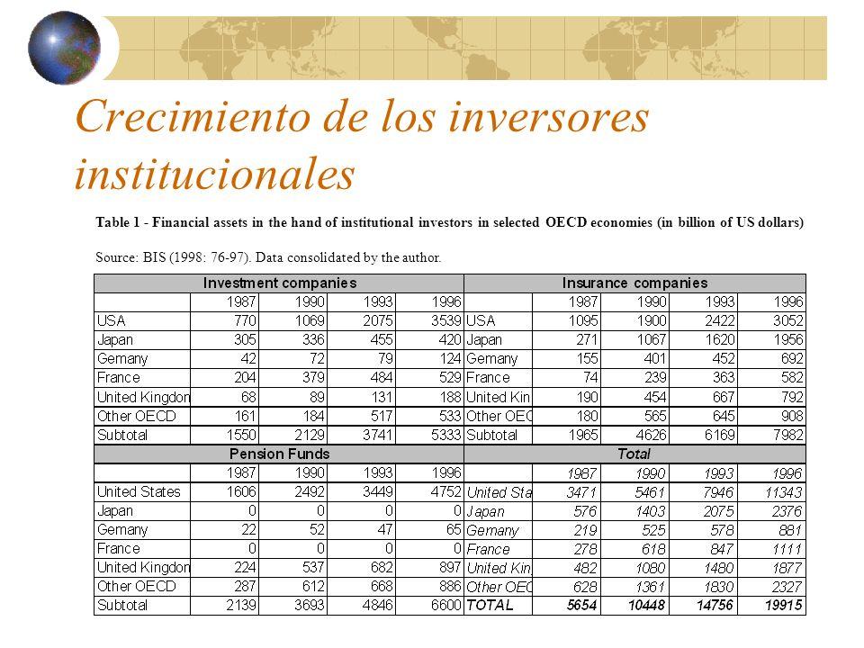 Crecimiento de los mercados de títulos negociables (securities) Table 2 - Outstanding amounts of debt securities issued in domestic markets (In billions of US$ dollars and %)