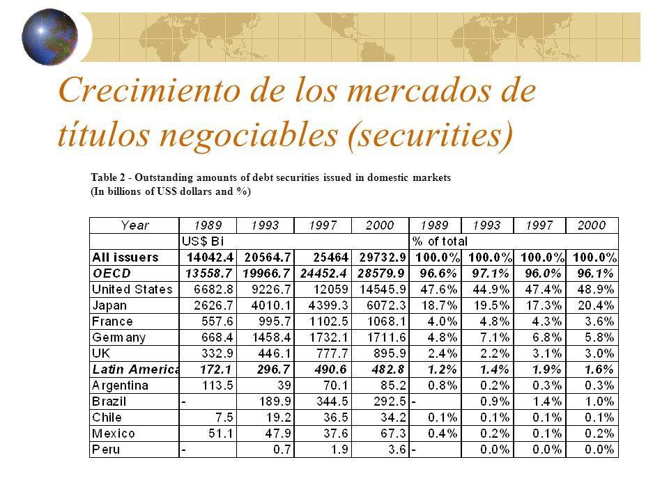 Márgenes de interés netos cobrados en los sistema bancarios locales (1997)