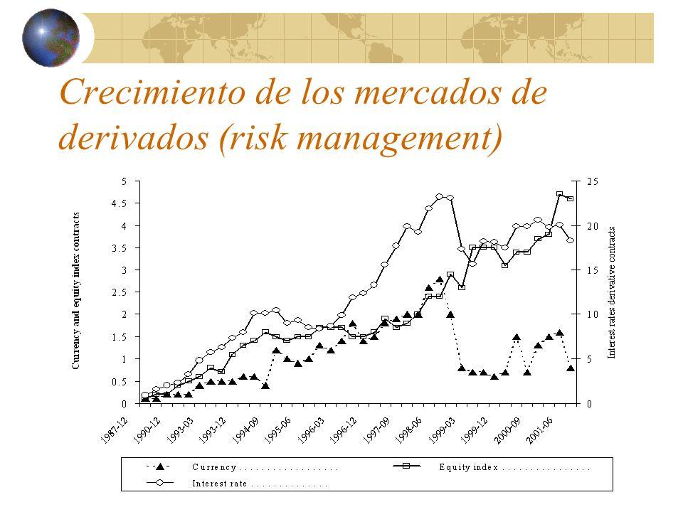 Internacionalización de los mercados Figure 2 - Announced asset-backed securities in the international markets (In billion of US$) – gross flows