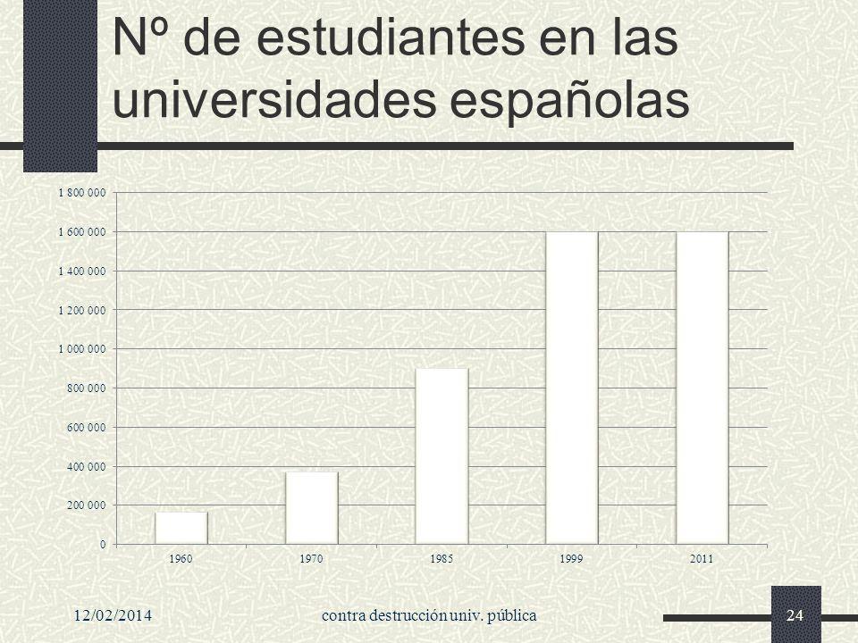 Nº de estudiantes en las universidades españolas 12/02/2014contra destrucción univ. pública24