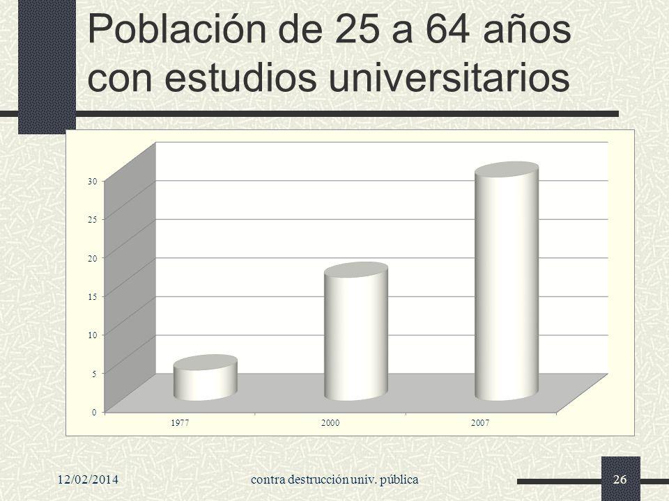 Población de 25 a 64 años con estudios universitarios 12/02/2014contra destrucción univ. pública26