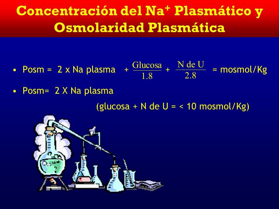 IntracelularExtracelular 290 mosmol/Kg H20H20 K+=140 mEq/L 24.1 L 290 mosmol/Kg H20H20 Na+=133 mEq/L 17.9 L 420 mmol glucosa Distribución del Agua y P